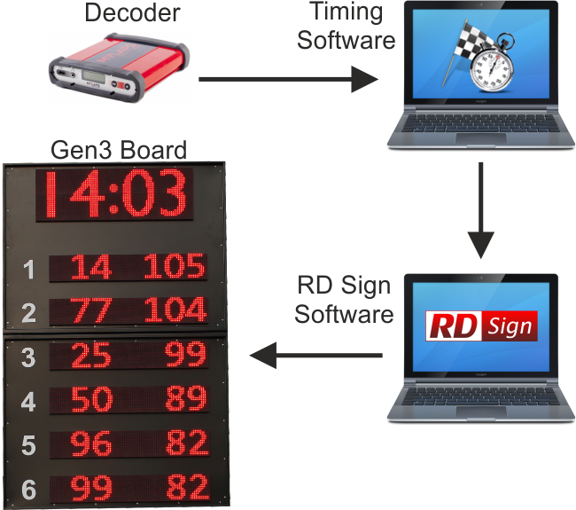 RDsign-Technology
